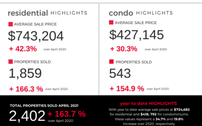 Monitoring the Market – April Statistics
